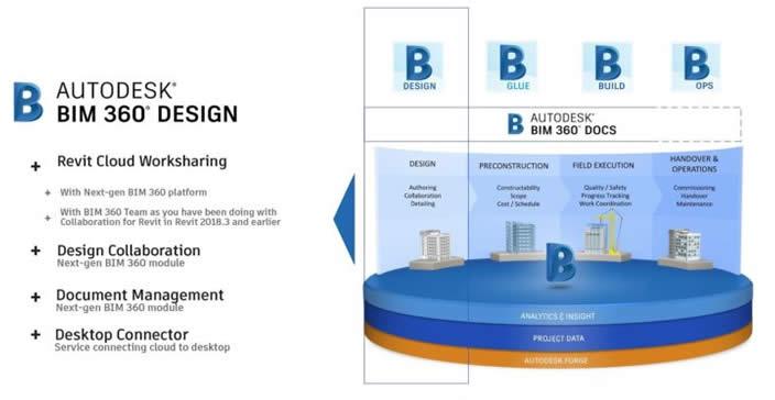 revit bim 360 design